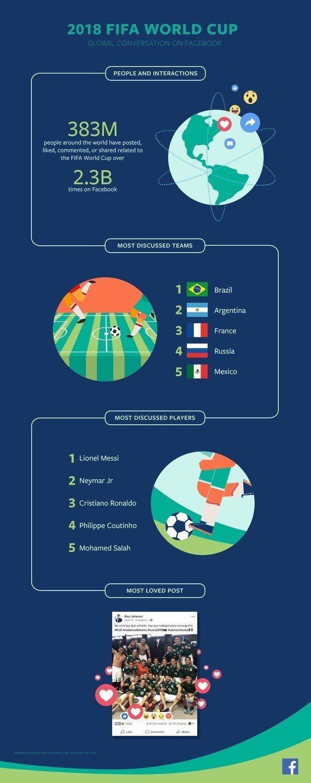 Facebook(臉書)公布2018年FIFA世界盃足球賽的有趣數據,發現Fac...