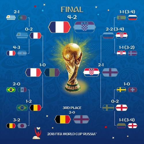 綜觀會賽期間,3支倒在冠軍路上的勁旅,包含:巴西、比利時及英國都很可惜。(pho...