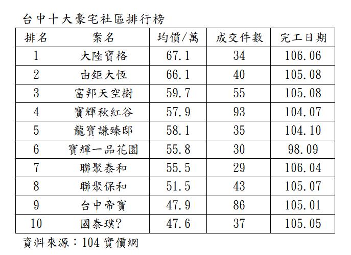 資料來源:104實價網
