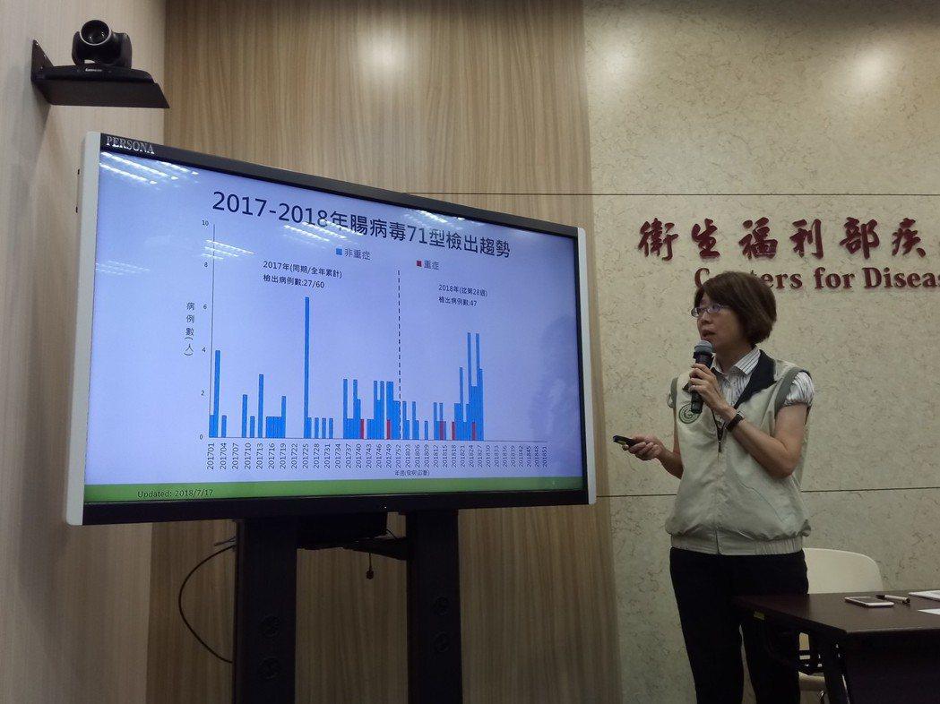 疾管署主任劉定萍表示,社區腸病毒檢測發現對5歲以下幼童有較高威脅的71型個案增加...