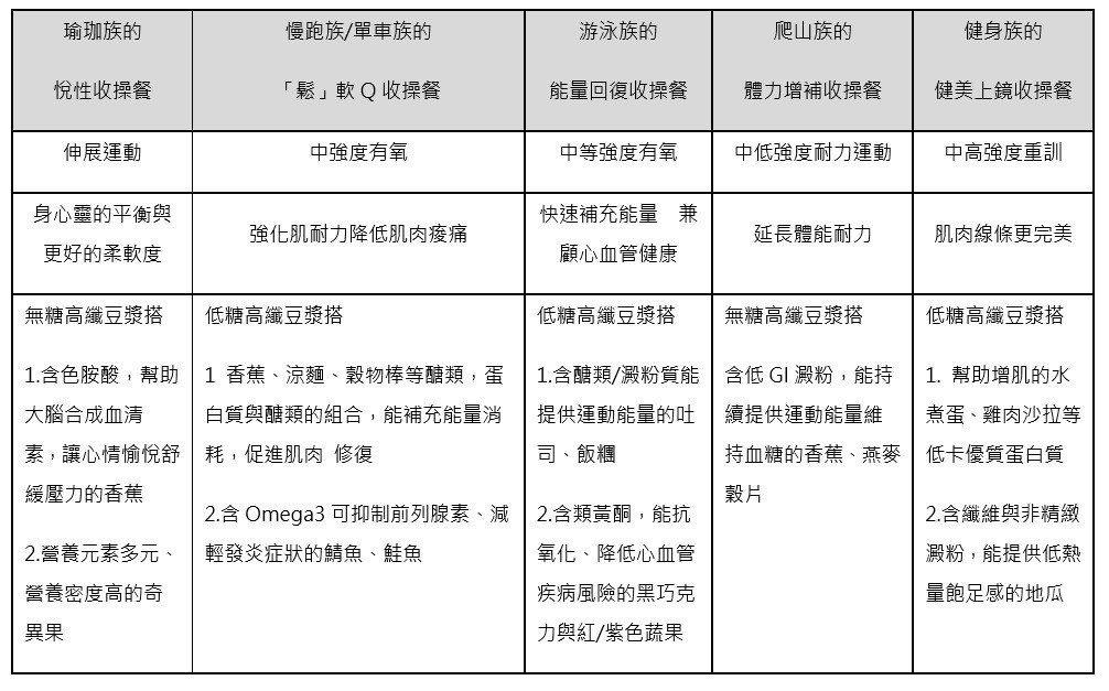運動族的運動菜單。 圖/楊承樺營養師提供