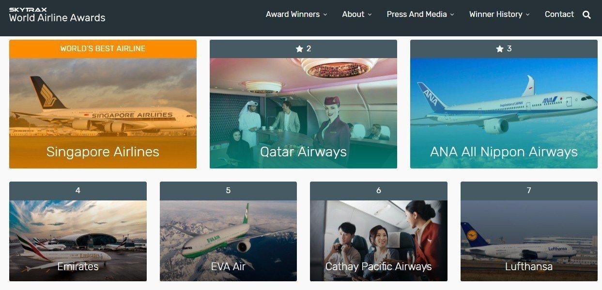 Skytrax公佈2018年全球最佳航空公司,由新加坡航空成功奪下第一名,長榮航...