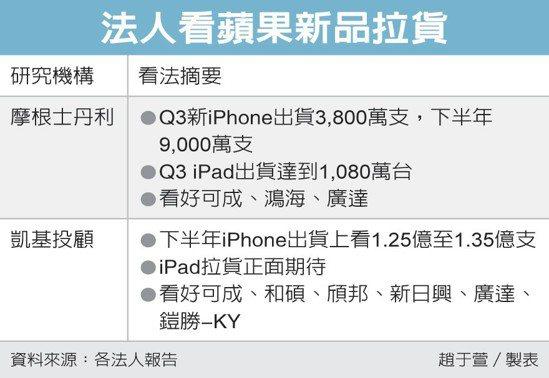 法人看蘋果新品拉貨 圖/經濟日報提供