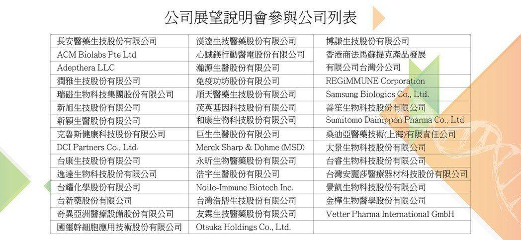 公司展望說明會參與公司列表。