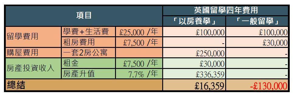 「以房養學」不僅減少家庭支出(房產增值+租金收益=四年的留學費用),還有盈餘,一...