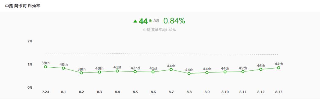 舊版阿卡莉中路出場率不到1%。圖/OP.GG
