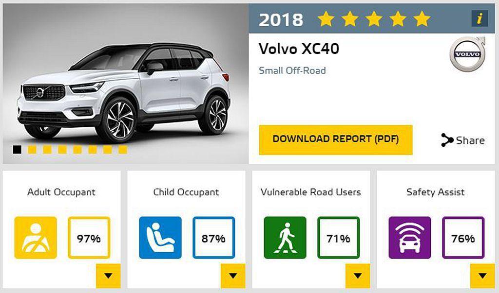 Volvo XC40不僅奪下五顆星最高測試成績,同時Euro NCAP更指出97%的成人乘客防護成績,是近三年至少名列前五強的新車。 圖/Euro NCAP提供