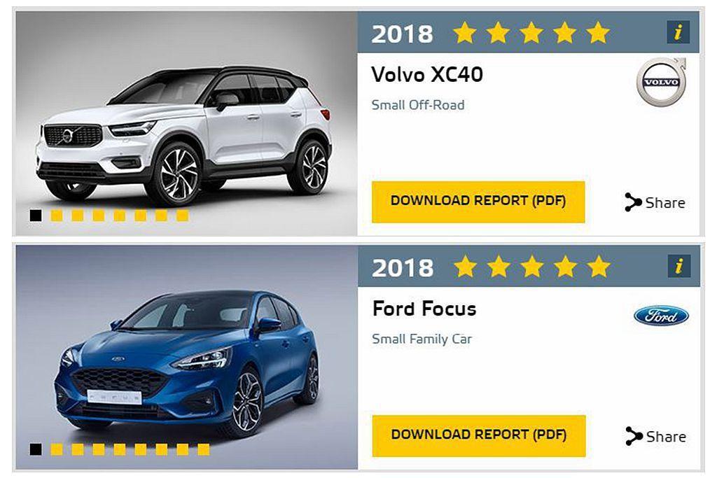 Euro NCAP公布Volvo XC40及全新第四代Ford Focus撞擊測試成績,皆拿下五顆星的優異表現。 圖/Euro NCAP提供