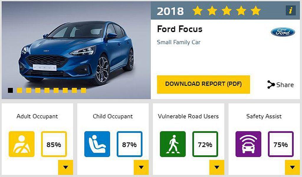 全新第四代Ford Focus,在Euro NCAP撞擊測試中拿下五顆星最佳成績...