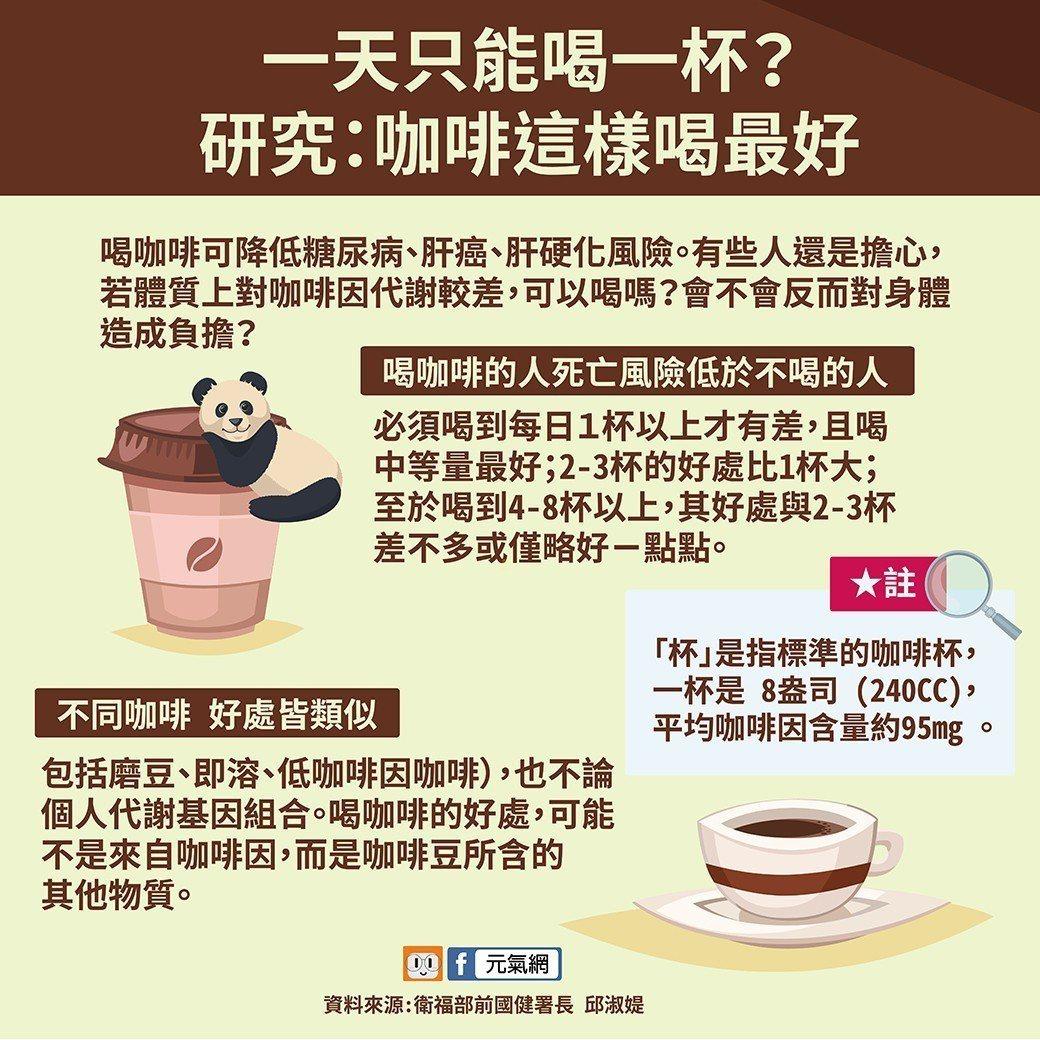 研究顯示喝咖啡真的有益健康 喝這個杯數最好!製圖/黃琬淑
