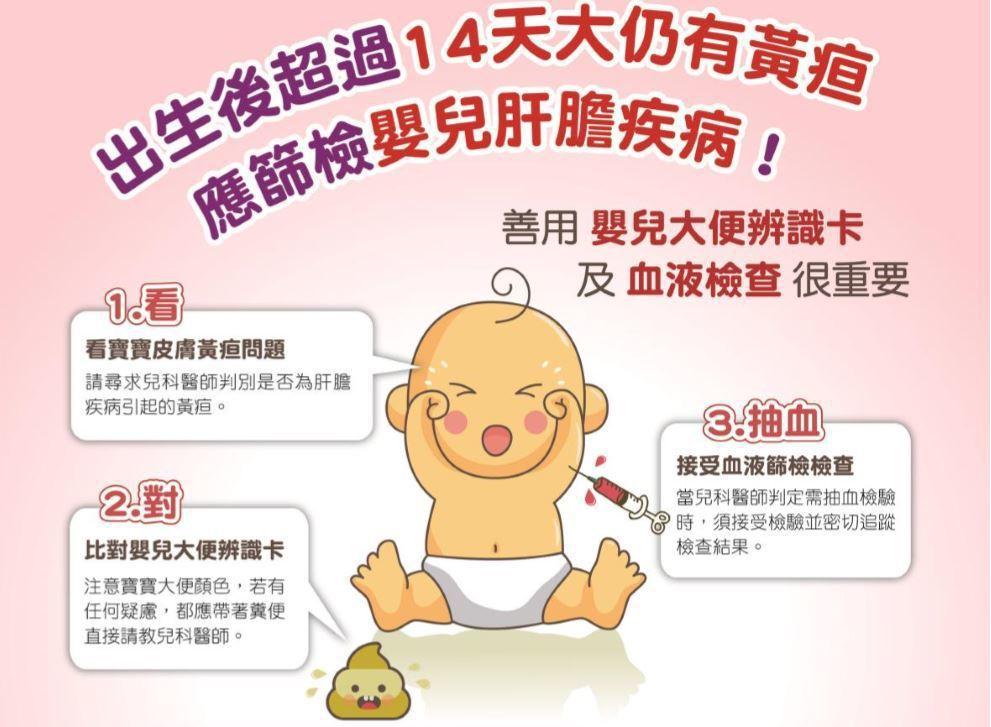 新手爸媽如發現寶寶大便顏色出現淡黃色或偏淺色、出生第14天黃疸持續不退就要提高警...