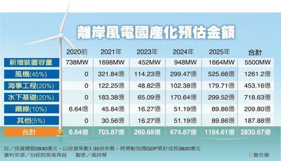 離岸風電國產化預估金額 製表/高詩琴