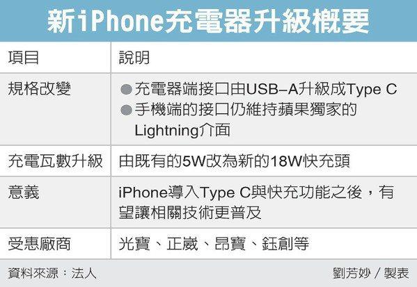 新iPhone充電器升級概要 圖/經濟日報提供