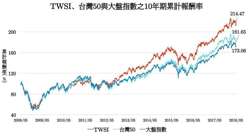 回測結果TWSI的10年期累積報酬率表現優異40支成分股公司CSR表現優異,...