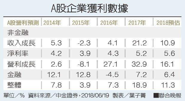 A股企業獲利數據資料來源/中金證券 製表/葉子菁