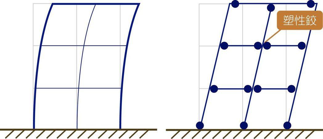 (強度抵抗型 – 彈性設計法) (遲滯衰減型 – 塑型設計法...