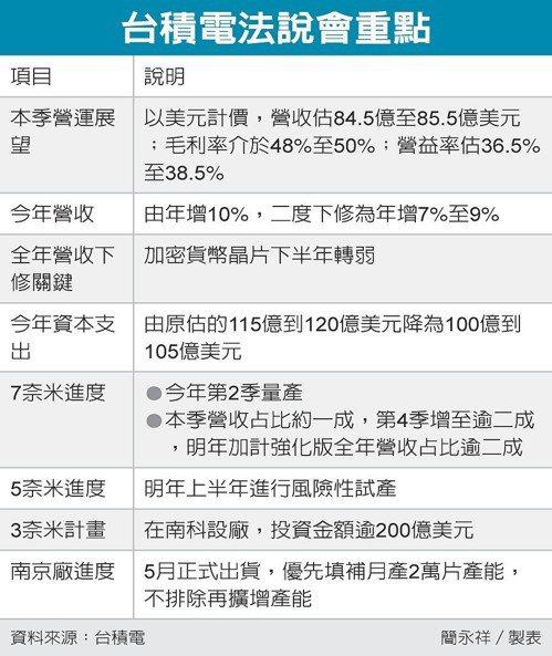 台積電法說會重點 圖/經濟日報提供