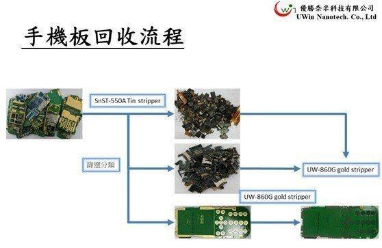 優勝奈米科技以圖解說明報廢手機板的回收作業流程。 優勝奈米科技/提供