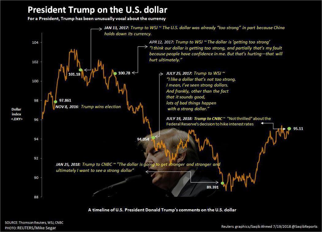 DXY美元指數走勢及川普評論。資料來源:路透