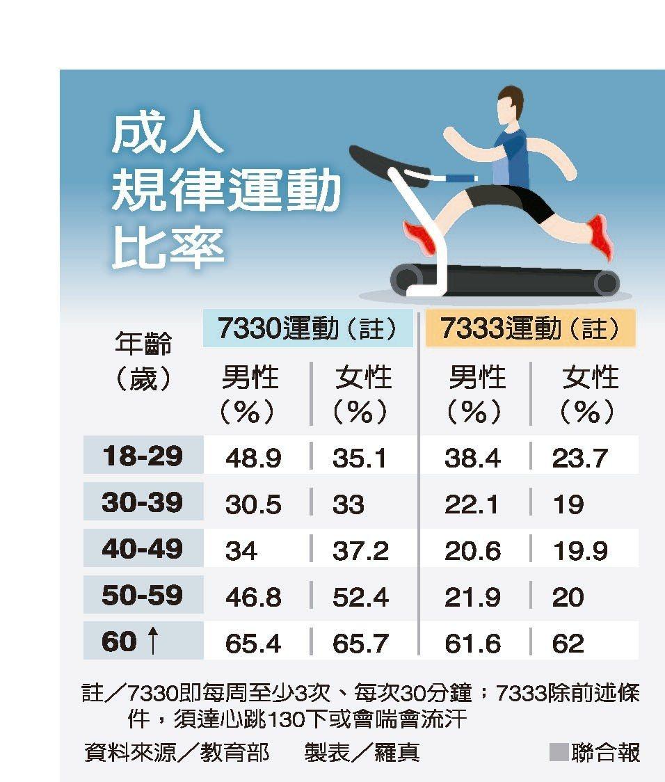 成人規律運動比率資料來源/教育部 製表/羅真