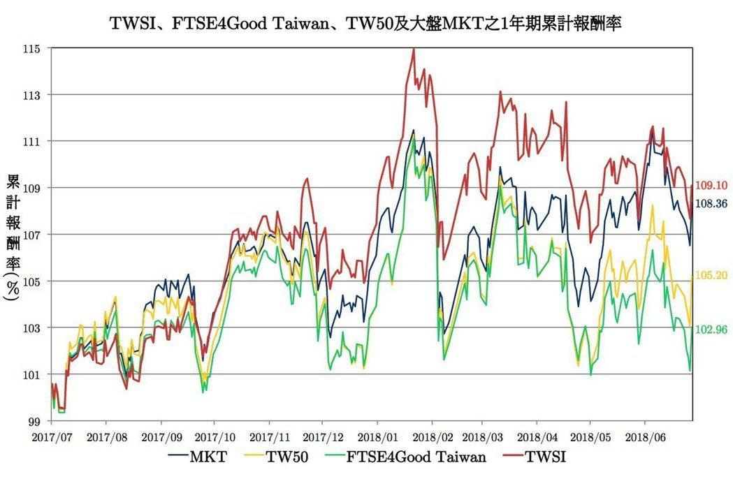 各指數回溯一年期累積報酬率比較。 臺北大學/提供。
