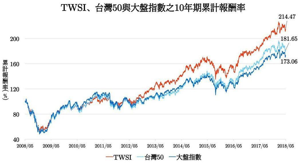 各指數回溯十年期累積報酬率比較。 臺北大學/提供。