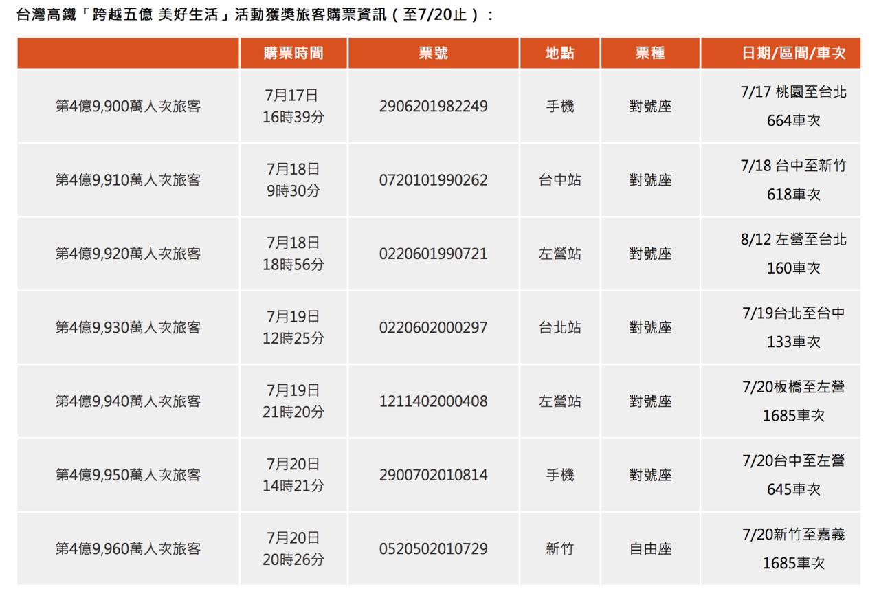 台灣高鐵「跨越五億、美好生活」活動獲獎旅客購票資訊。圖/擷取自台灣高鐵網站