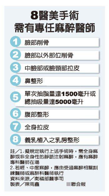 8醫美手術需有專任麻醉醫師 資料來源/衛福部醫事司 製表/陳雨鑫