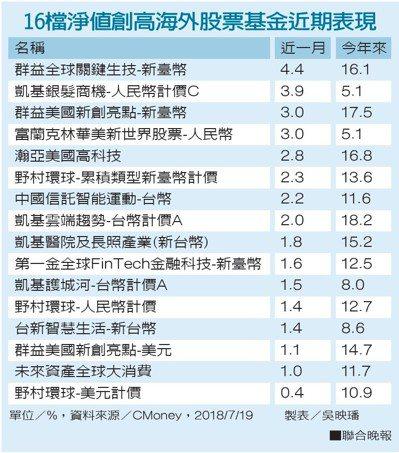 16檔淨值創高海外股票基金近期表現。 聯合晚報提供