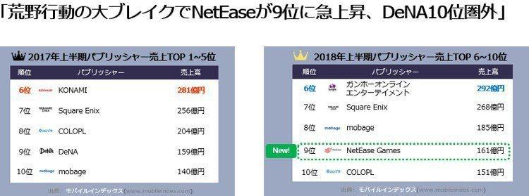 2018上半年日本手遊公司營運排行。圖/mobileindex