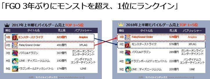 2018上半年日本手遊營收排行。圖/mobileindex