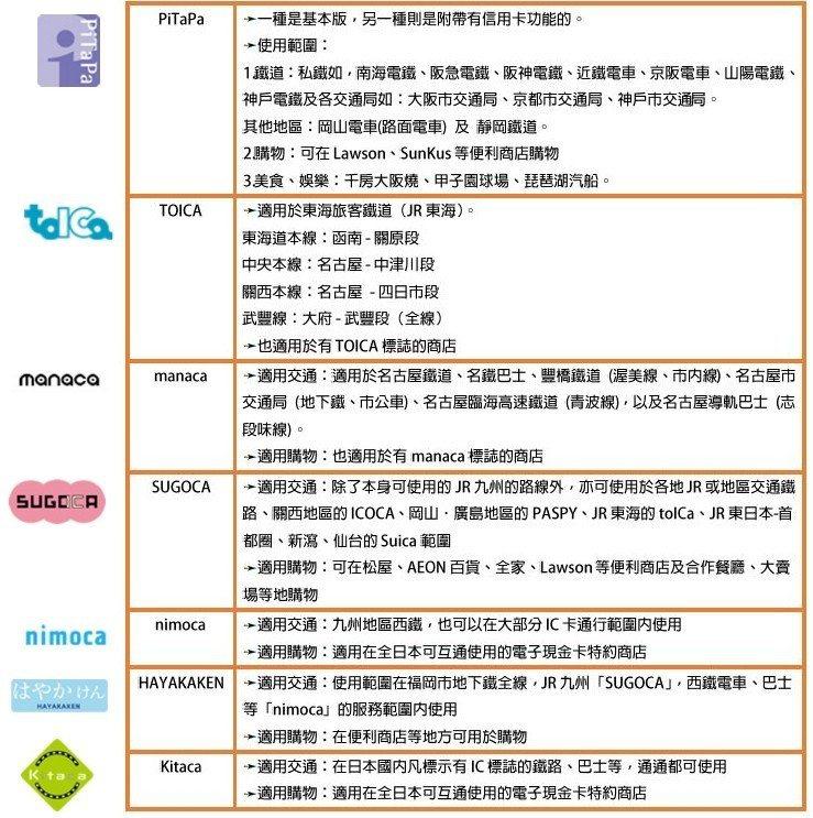 其它日本交通卡。 圖/日本旅遊活動官網