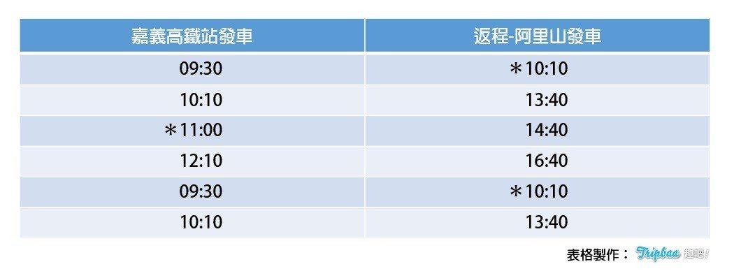 ▲阿里山小火車時刻表。(圖/Tripbaa趣吧!亞洲自由行專家)