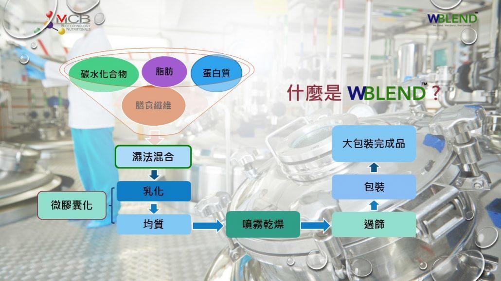 複合蛋白基底粉末(WBLEND)製程方式,其中濕法混和工藝為其一大亮點。 圖/銘...