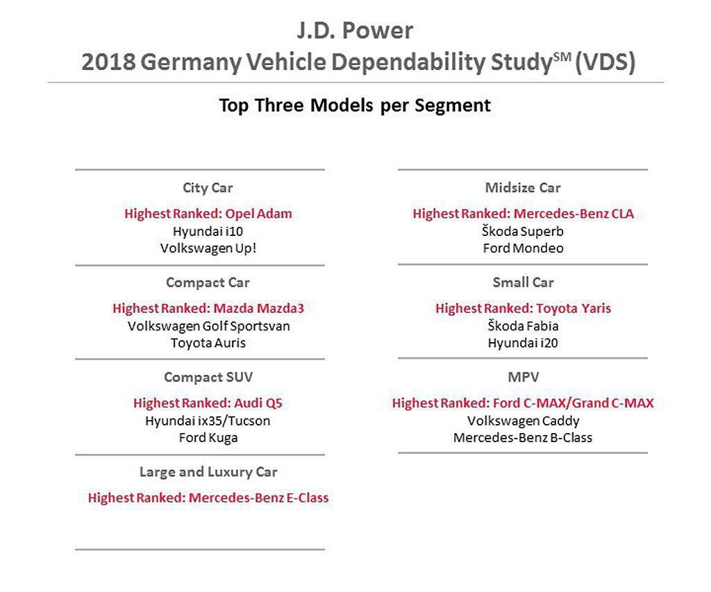 各級獲獎新車也相當有看頭,緊湊級距可靠度表現最好的是Mazda3,都會車型則是Toyota Yaris。 圖/J.D. Power提供