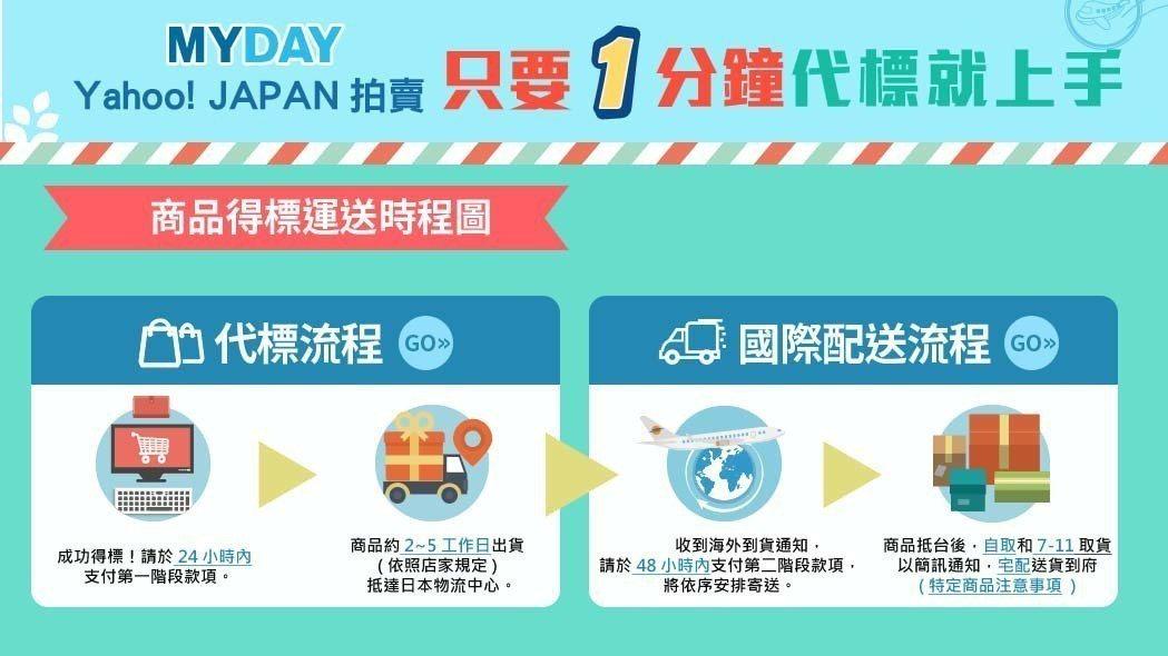 日本Yahoo!拍賣商品得標運送流程示意圖。 買對MYDAY/提供