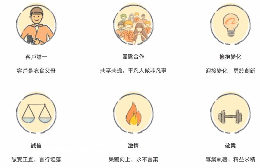 阿里巴巴考核價值觀的六大原則。 取自阿里巴巴官網