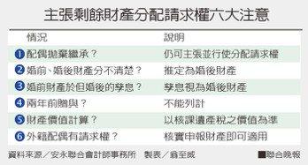 主張剩餘財產分配請求權六大注意資料來源/安永聯合會計師事務所 製表/翁至威