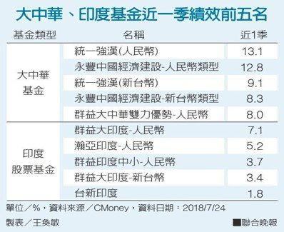 大中華、印度基金近一季績效前五名單位/%,資料來源/CMoney 製表/王奐...