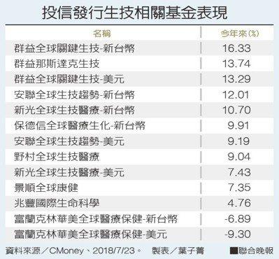 投信發行生技相關基金表現資料來源/CMoney 製表/葉子菁