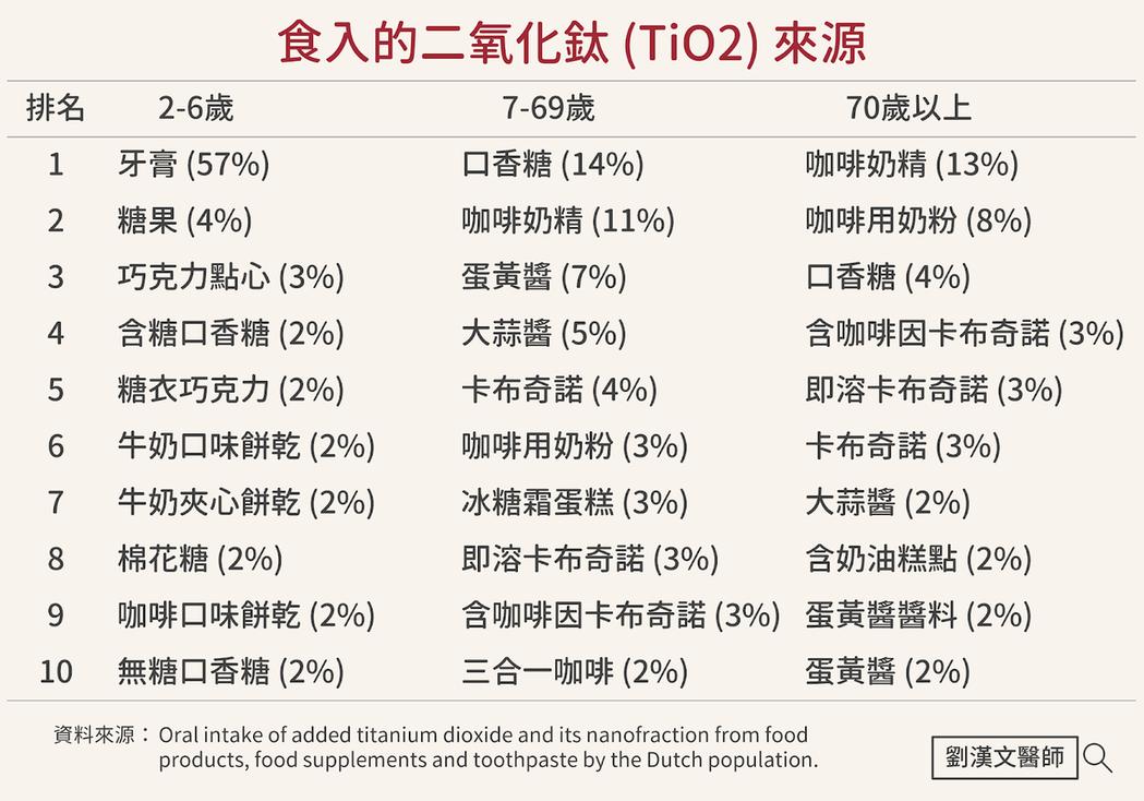 食入的二氧化鈦來源。取自劉漢文醫師部落格