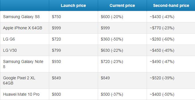 從圖表中看到LG的G6跌幅最大,售價是剛發布的一半。圖擷自Phonearen...