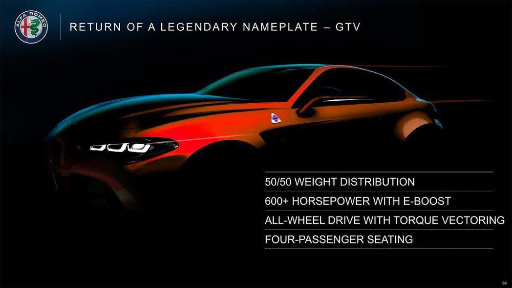 全新GTV被視為Coupe版的Giulia,預計會在2022年推出。 摘自Alf...