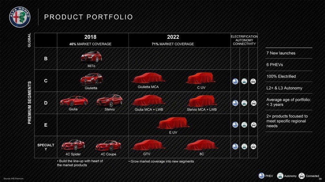 Alfa Romeo的四年計畫。 摘自Alfa Romeo
