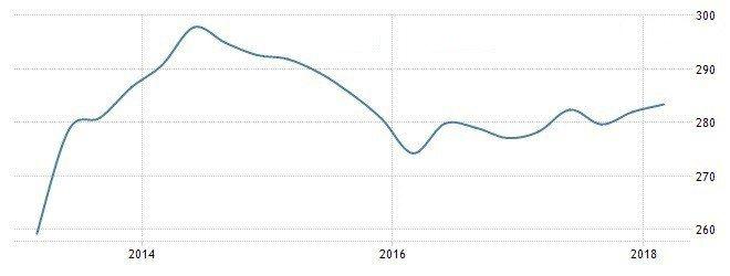 圖1:2013年至今台灣房地產價格指數變化 (資料來源:https://trad...