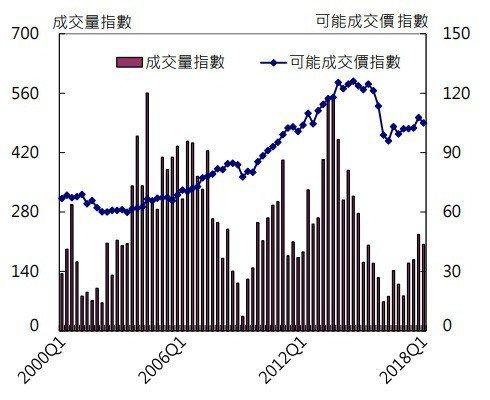 圖2:2000年至今國泰房地產指數變化 (資料來源:http://www.cat...