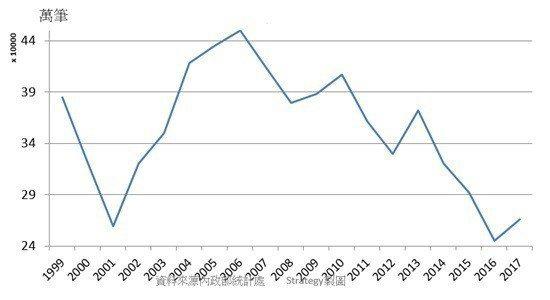圖3:1999~2017年全台建物買賣交易數 (資料來源:內政部統計處)