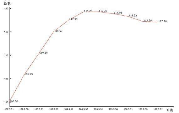 圖4:2013年至今全國都市地價總指數趨勢(102.3.31=100)
