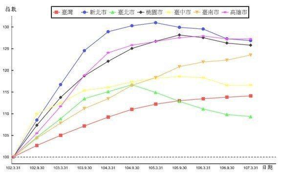 圖5:2013年至今六都與台灣省都市地價總指數趨勢(102.3.31=100)