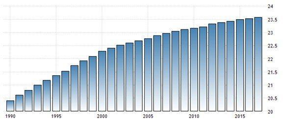 圖6:1992年至今台灣總人口變化(單位:百萬人)